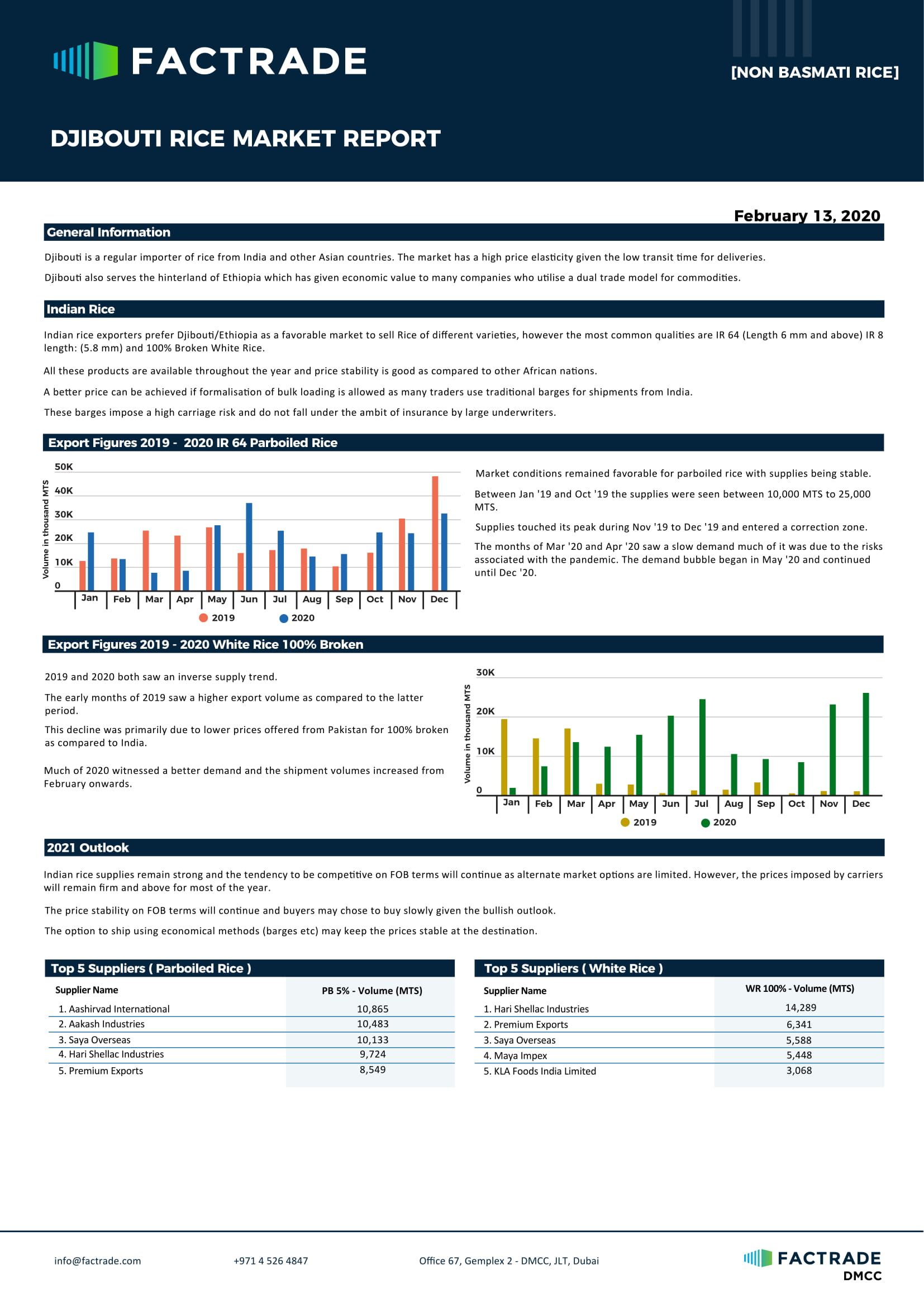 Djibouti rice market report 2021