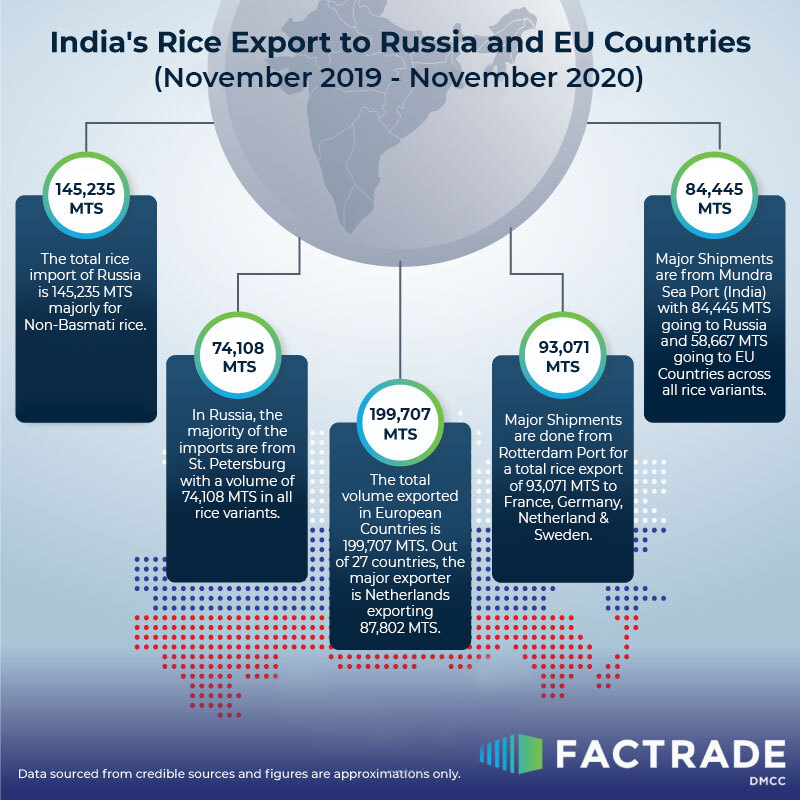 India's Rice Export to Russia & EU Countries