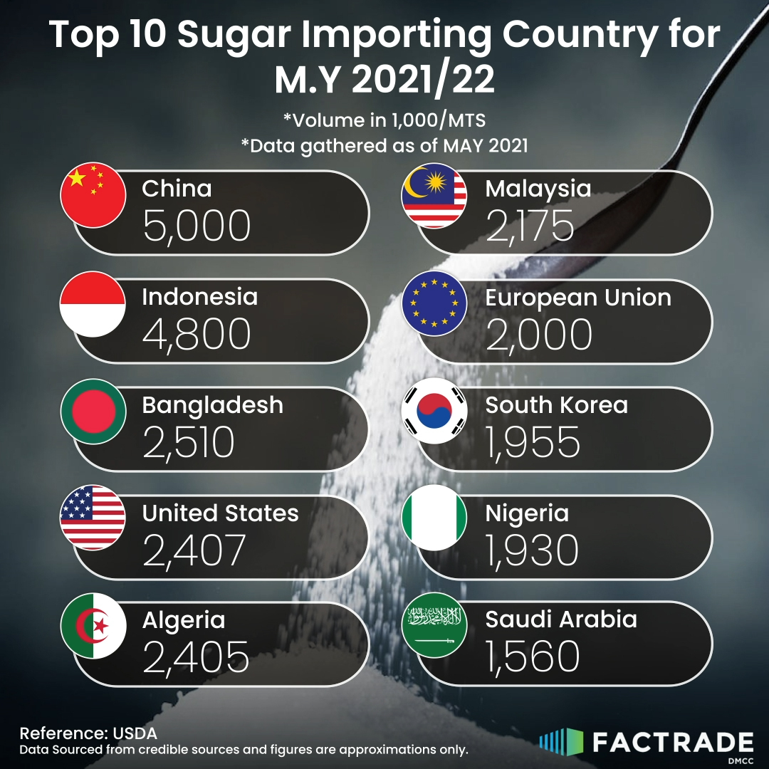 Top 10 Sugar Importing Country