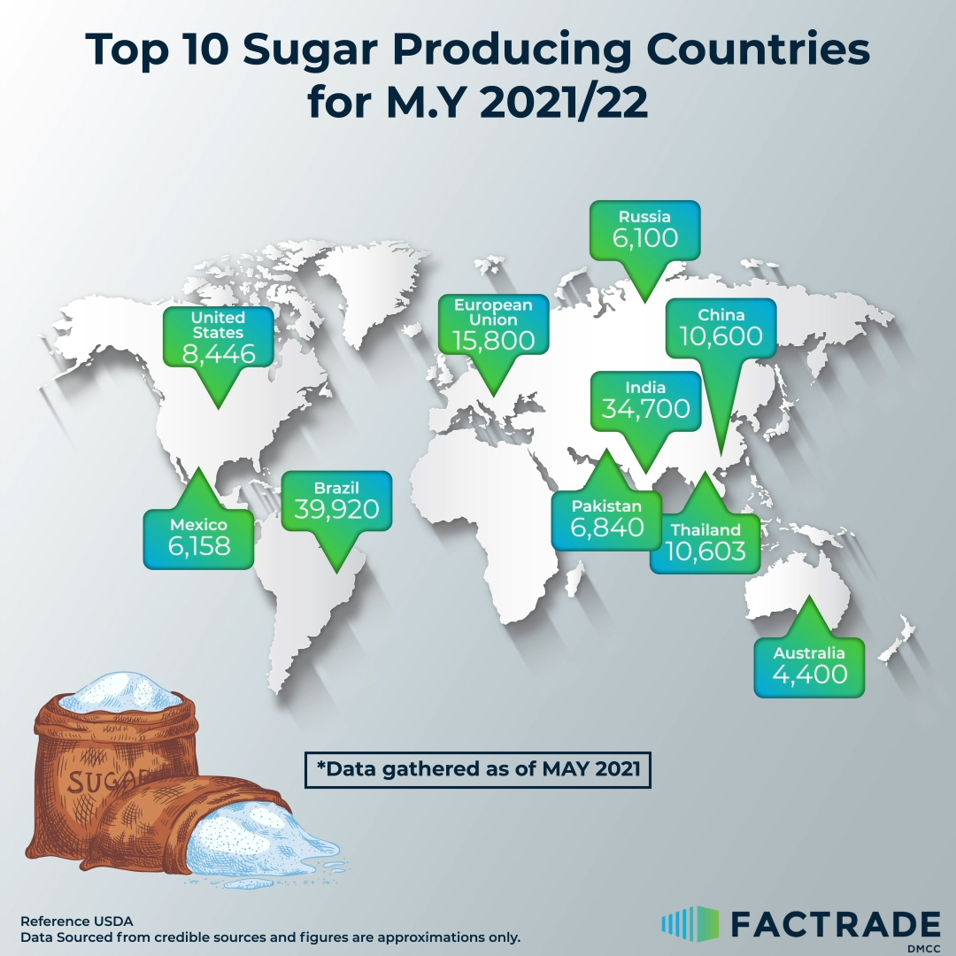 Top 10 Sugar Producing Countries