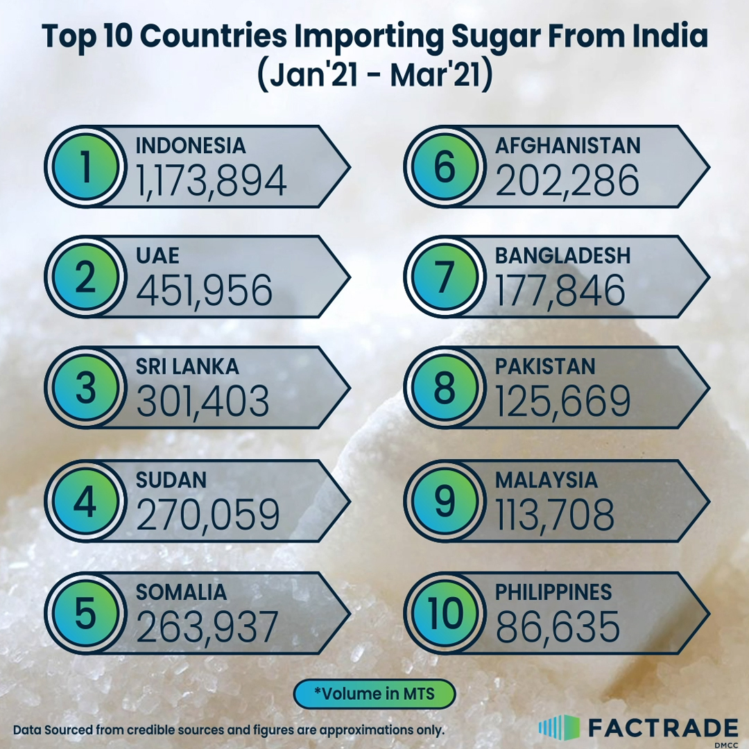 Top 10 countries importing sugar from India