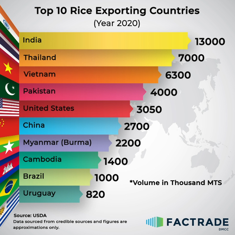 Top 10 Rice Exporting Countries