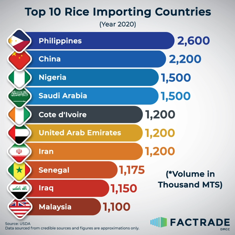Top 10 Rice Importing Countries