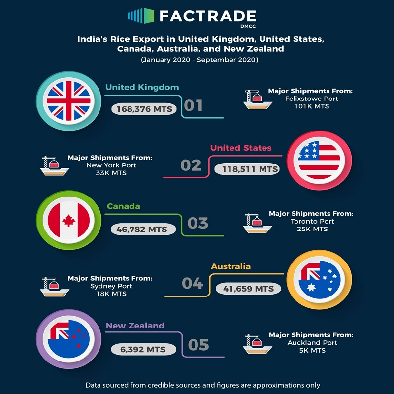 India's Rice Export in UK, USA, Canada, Australia & New Zealand