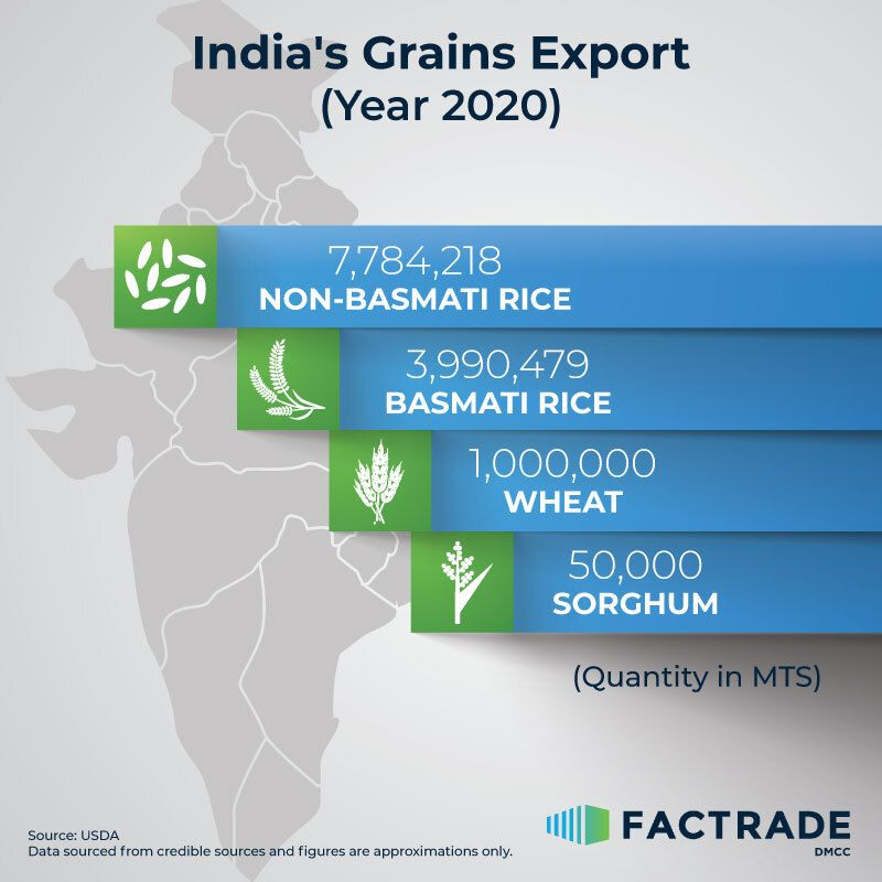 India's Grains Export (Year 2020)