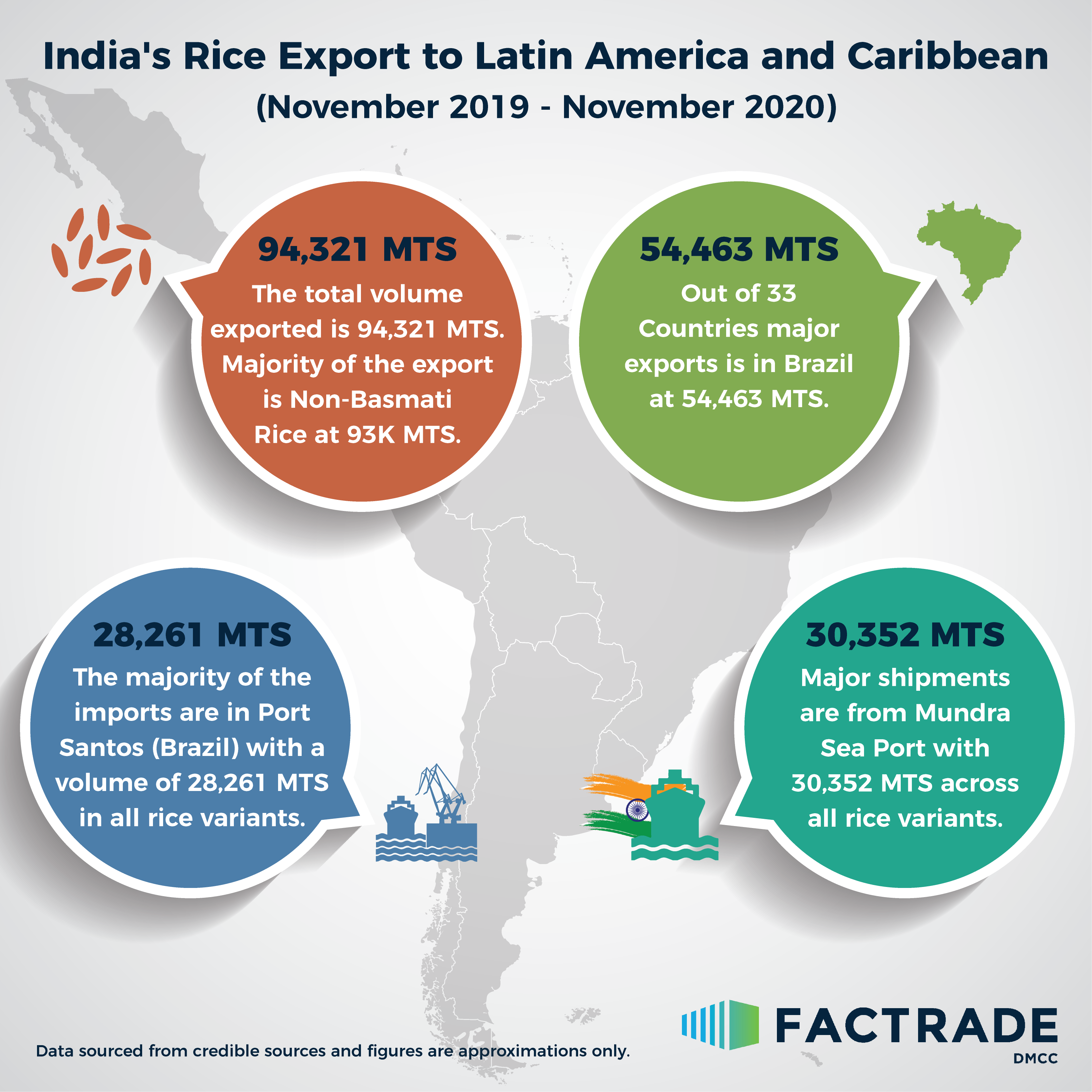 India's Rice Export to Latin America and Caribbean