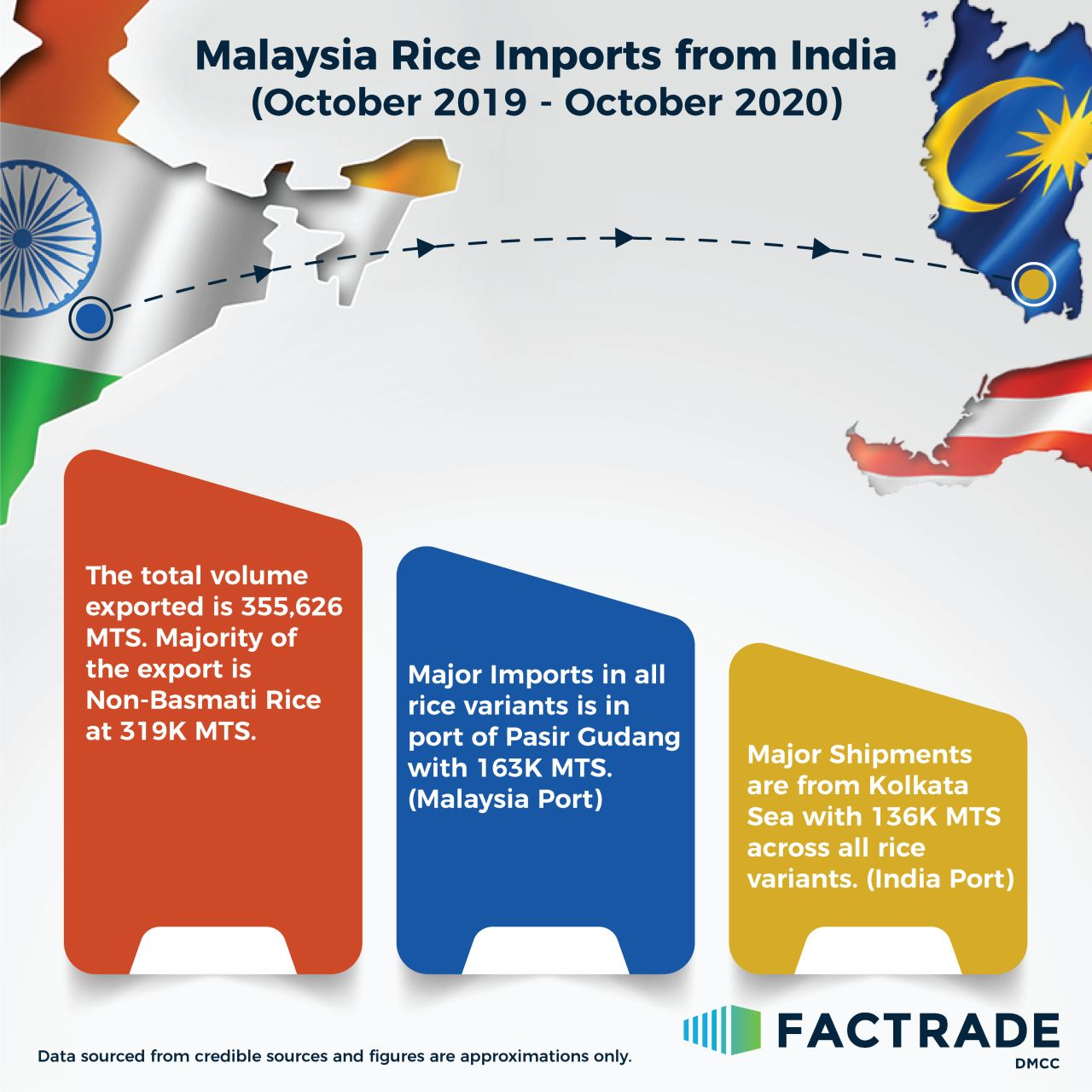 Malaysia Rice Imports from India